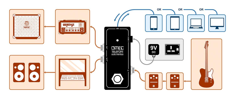 Orange Amplification OMEC Teleport